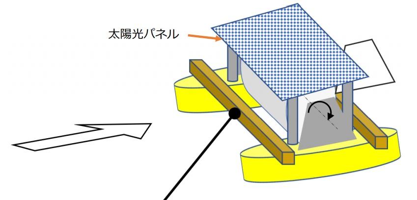 水平横軸風車実施例の絵